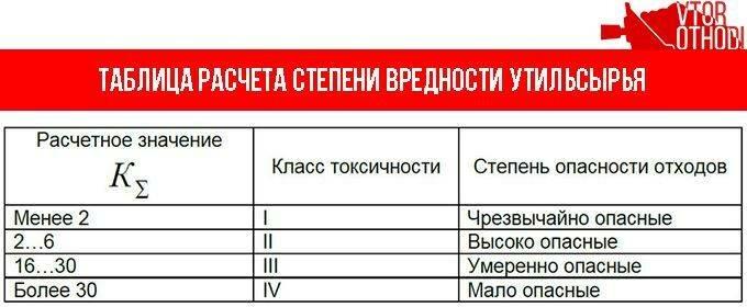 Таблица расчета степени вредности утильсырья