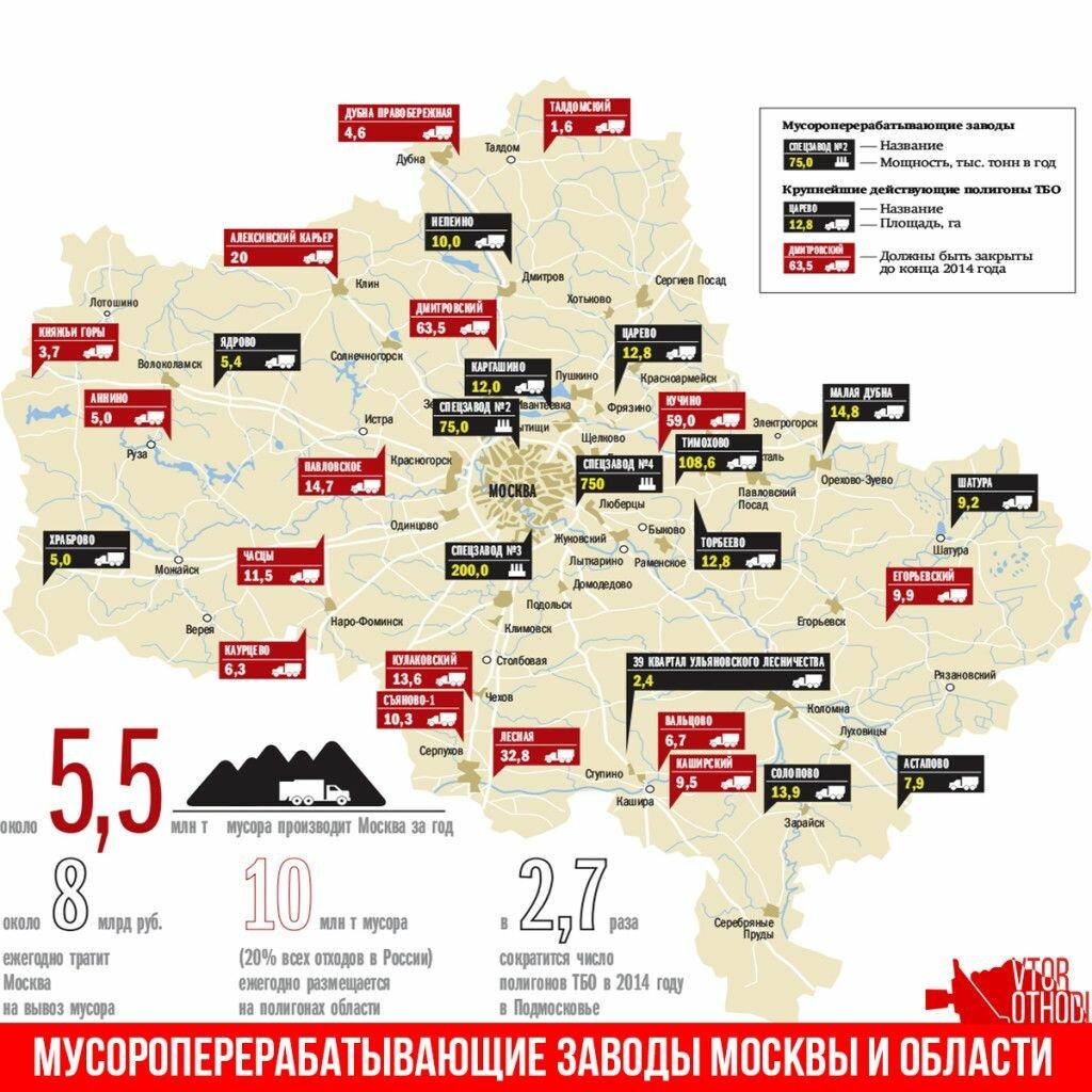 Мусороперерабатывающие заводы Москвы