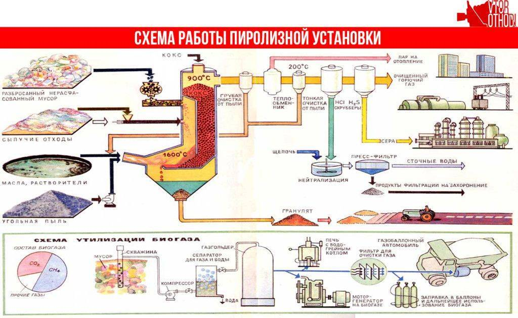 Переработка промышленных и бытовых отходов