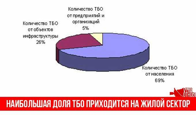 Статистика по образованию ТБО