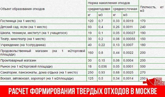 Расчет формирования ТБО в Москве
