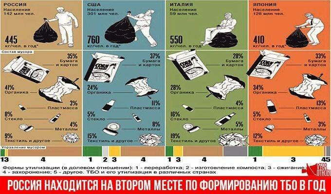 Статистика ТБО